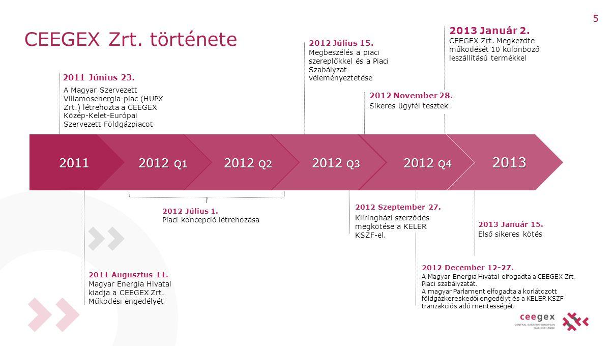 CEEGEX Zrt. története 2011 2012 Q1 2012 Q2 2013 2013 Január 2. 2012 Q3