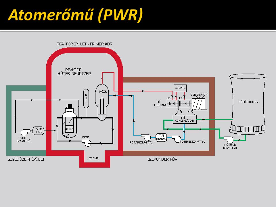 Atomerőmű (PWR)