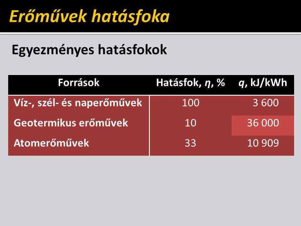 Erőművek hatásfoka Egyezményes hatásfokok Források Hatásfok, η, %
