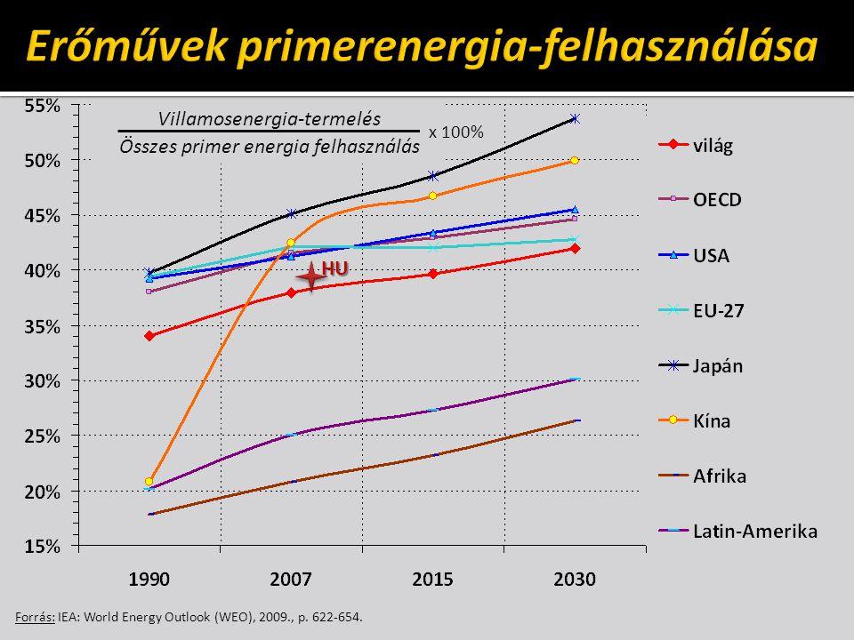 Erőművek primerenergia-felhasználása