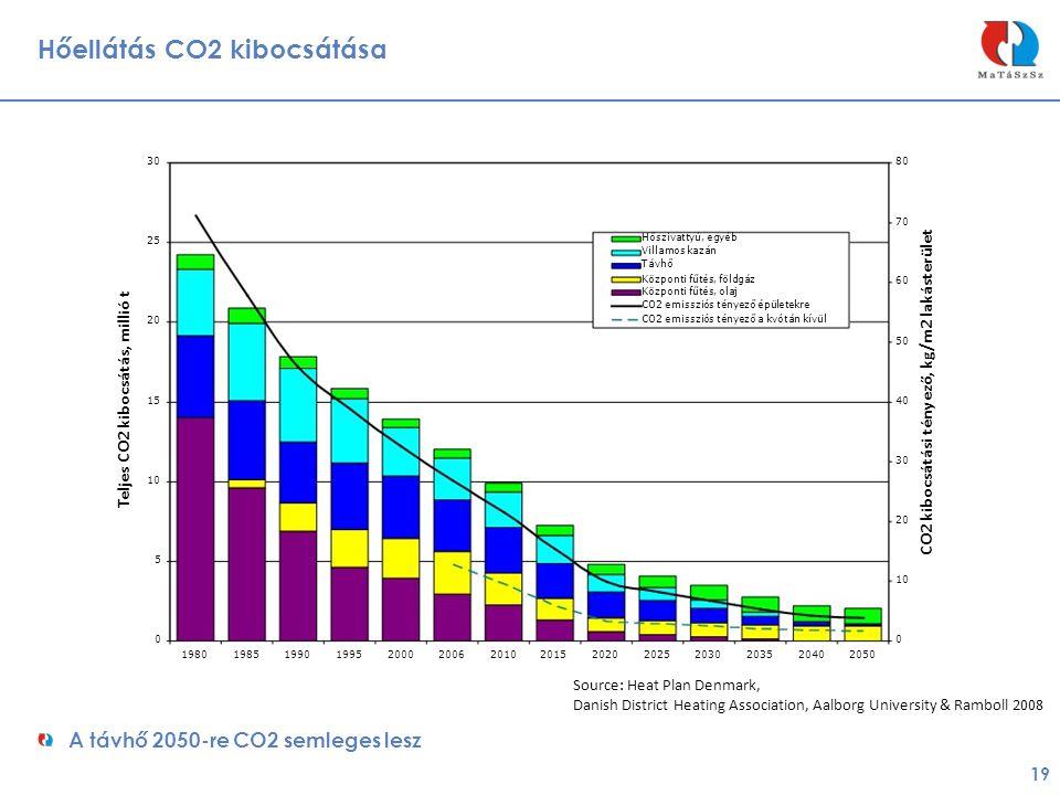 Hőellátás CO2 kibocsátása