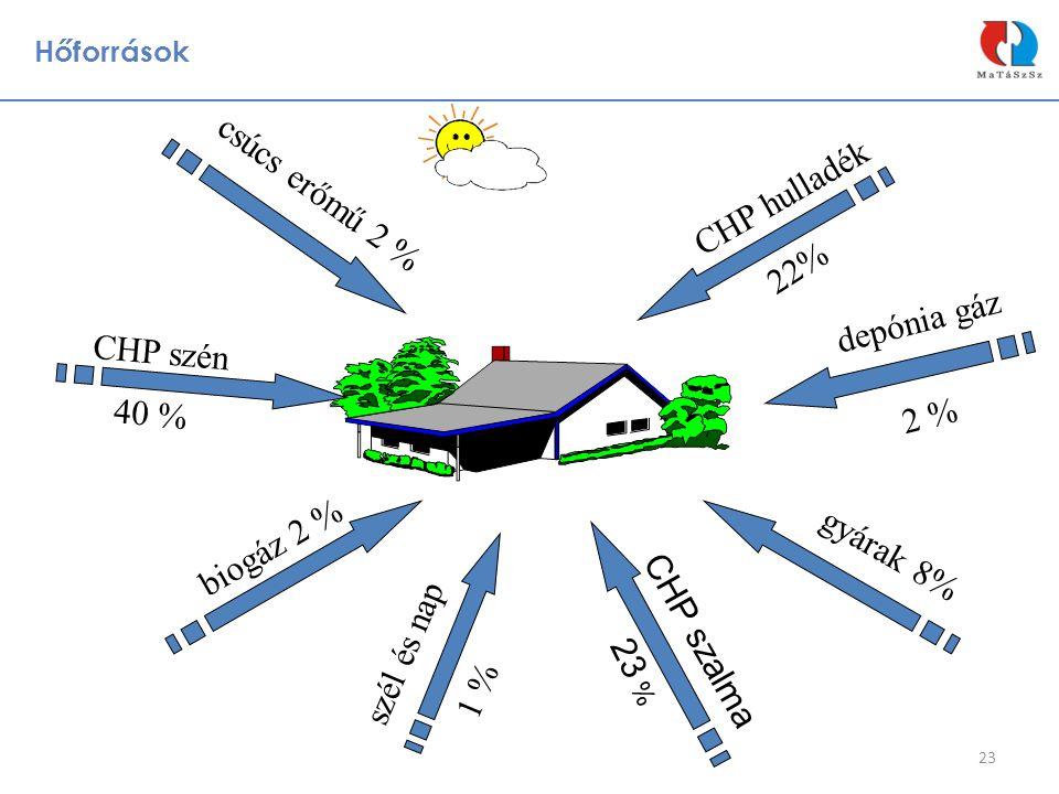 csúcs erőmű 2 % CHP hulladék 22% depónia gáz CHP szén 40 % 2 %