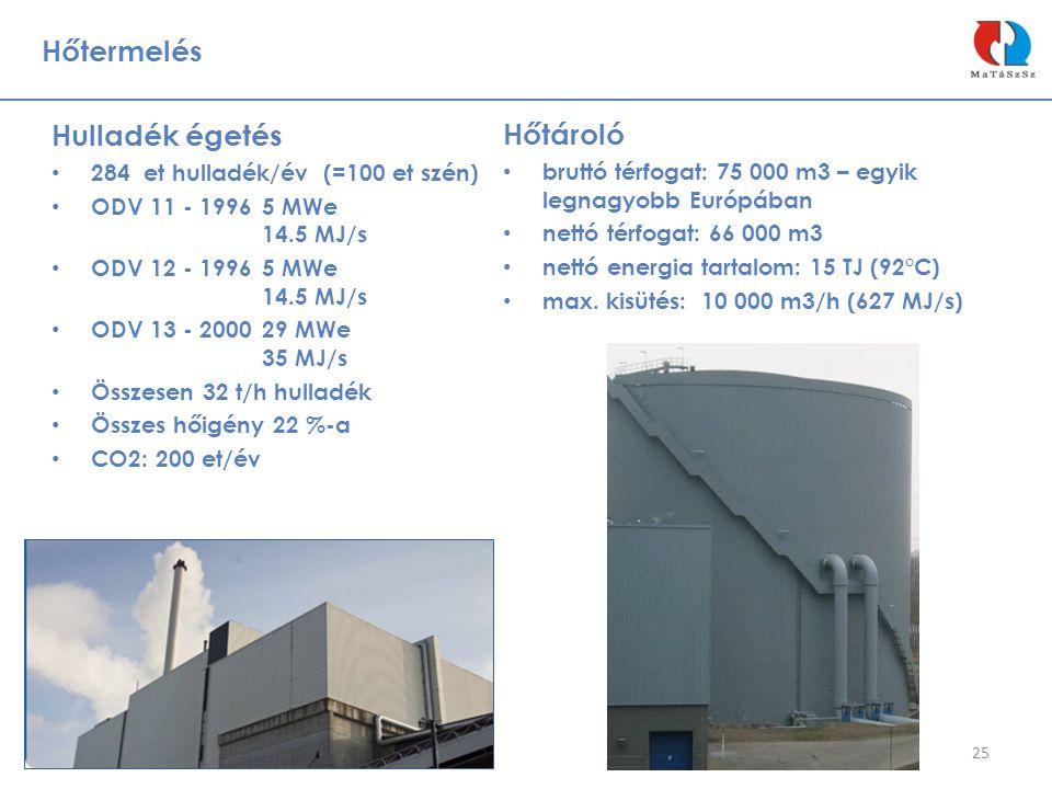 Hőtermelés Hulladék égetés Hőtároló 284 et hulladék/év (=100 et szén)