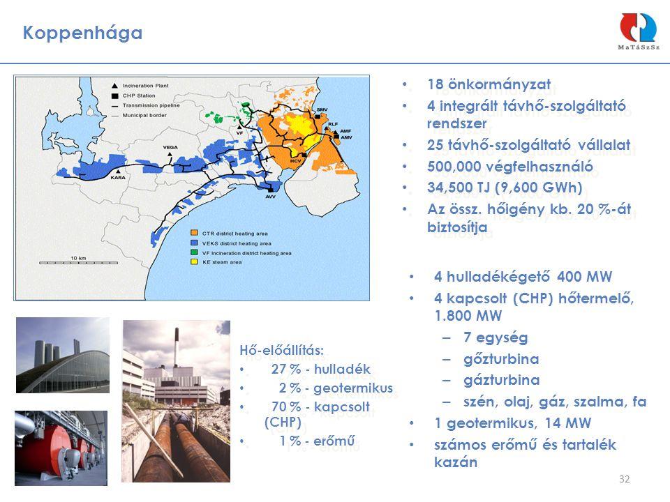 Koppenhága 18 önkormányzat 4 integrált távhő-szolgáltató rendszer