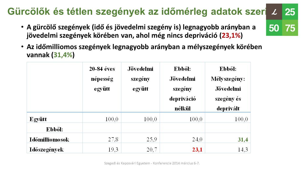 Gürcölők és tétlen szegények az időmérleg adatok szerint