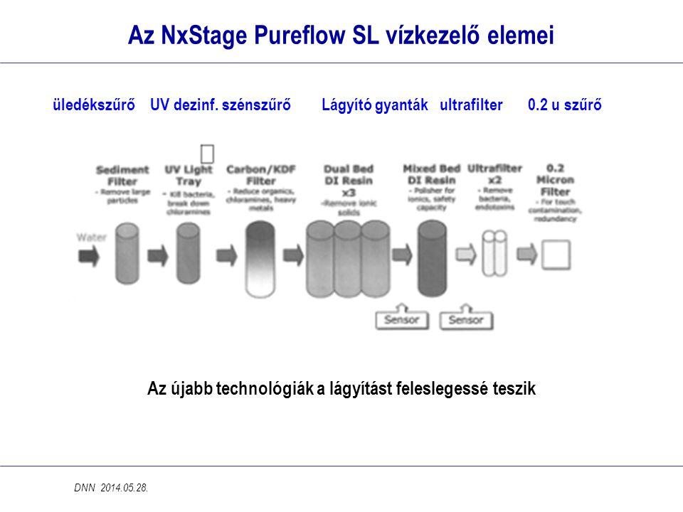 Az NxStage Pureflow SL vízkezelő elemei