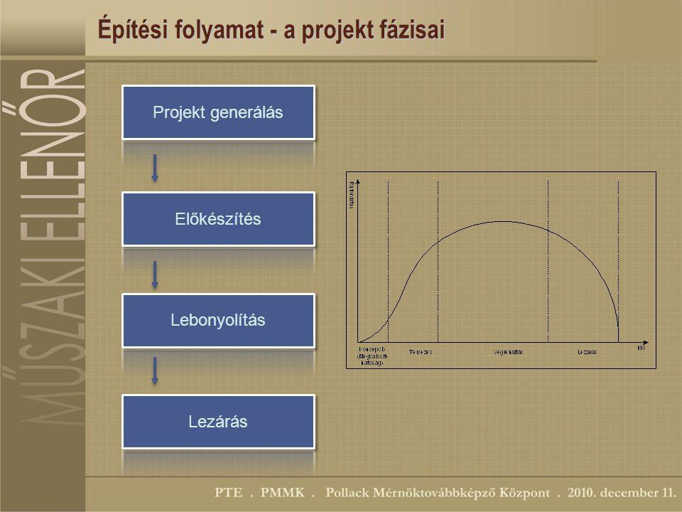 Építési folyamat - a projekt fázisai