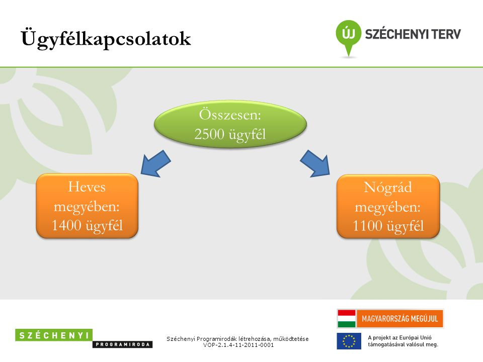 Heves megyében: 1400 ügyfél Nógrád megyében: 1100 ügyfél