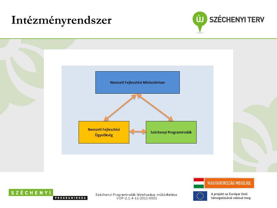 Intézményrendszer Széchenyi Programirodák létrehozása, működtetése