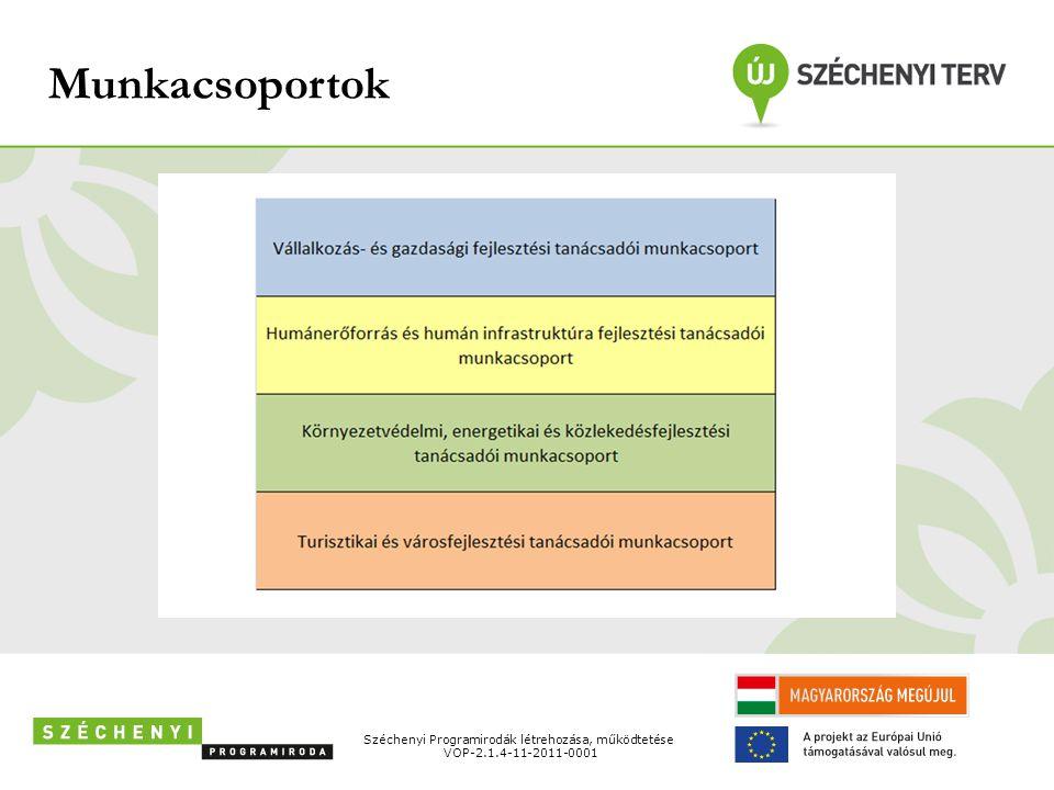 Munkacsoportok Széchenyi Programirodák létrehozása, működtetése