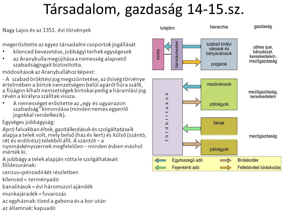 Társadalom, gazdaság 14-15.sz.