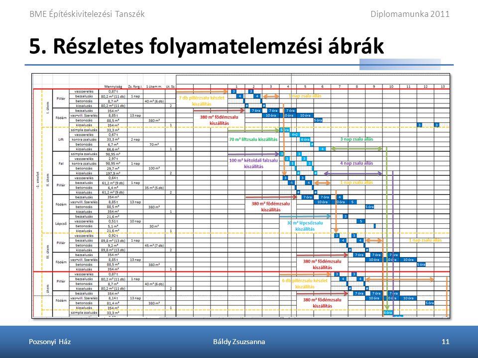 5. Részletes folyamatelemzési ábra