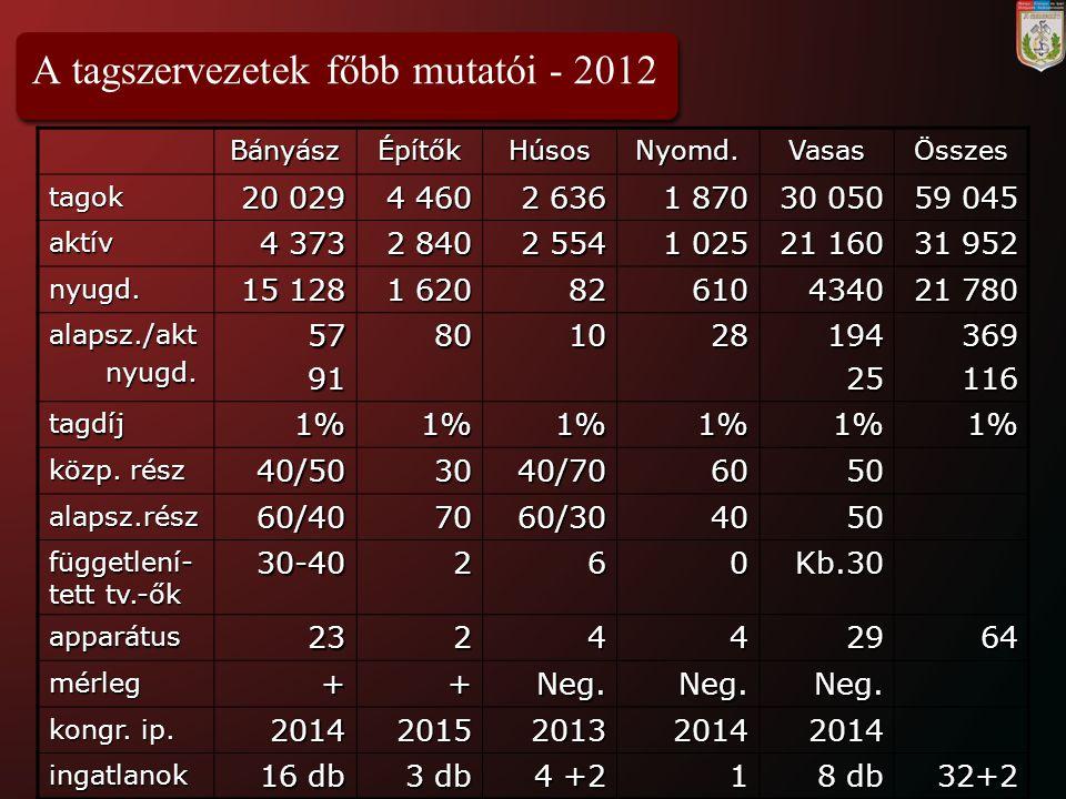A tagszervezetek főbb mutatói - 2012