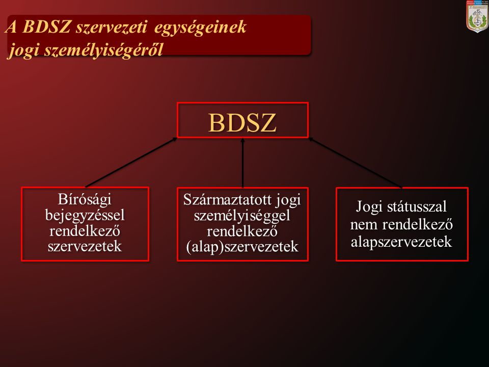 BDSZ A BDSZ szervezeti egységeinek jogi személyiségéről