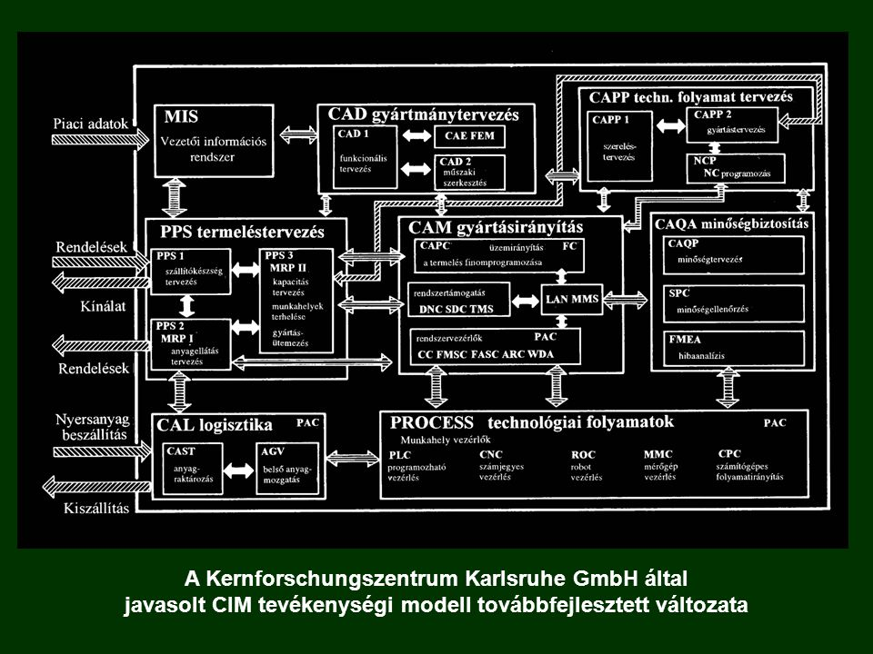 A Kernforschungszentrum Karlsruhe GmbH által javasolt CIM tevékenységi modell továbbfejlesztett változata