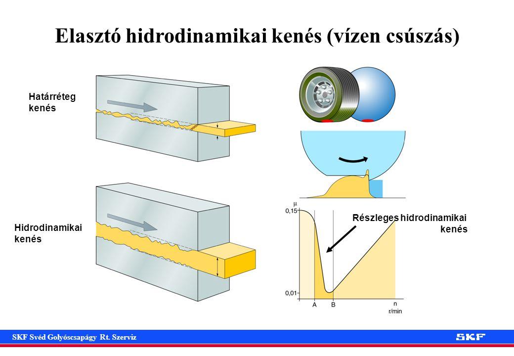 Elasztó hidrodinamikai kenés (vízen csúszás)