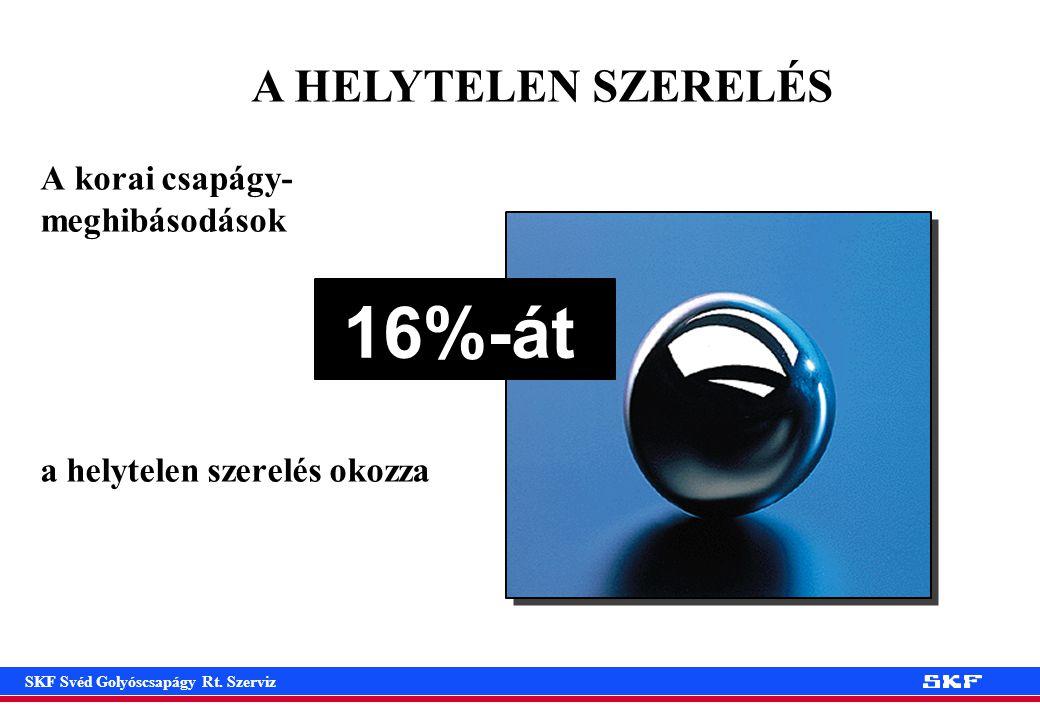 16%-át A HELYTELEN SZERELÉS A korai csapágy-meghibásodások