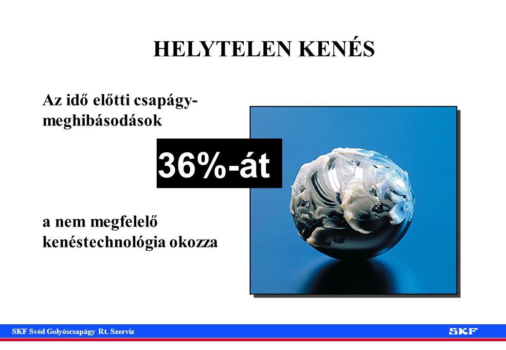 36%-át HELYTELEN KENÉS Az idő előtti csapágy-meghibásodások