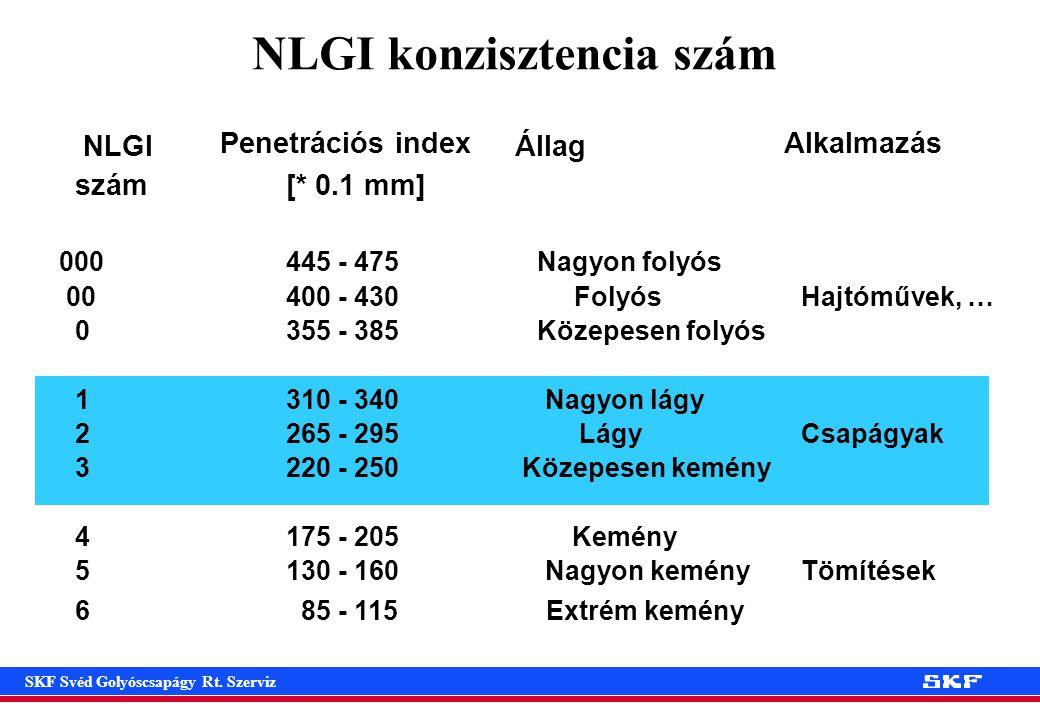 NLGI konzisztencia szám