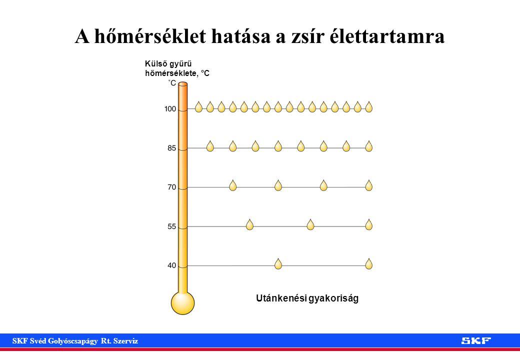 A hőmérséklet hatása a zsír élettartamra