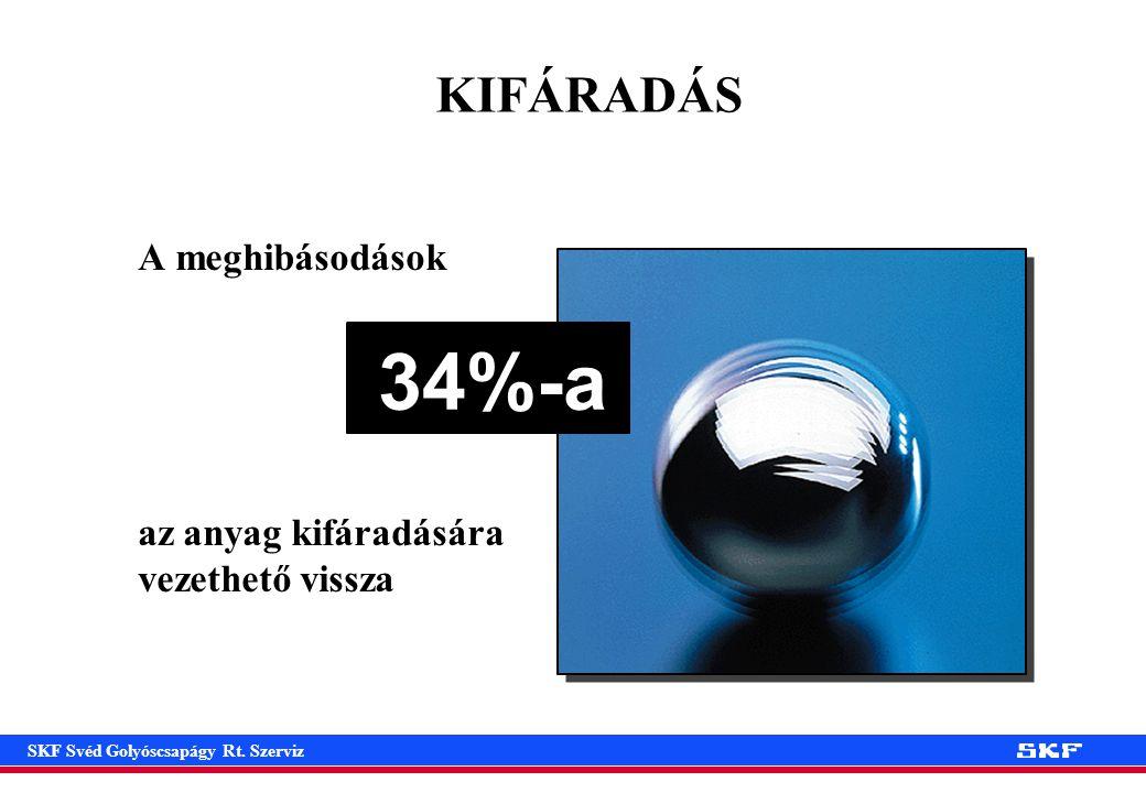 34%-a KIFÁRADÁS A meghibásodások