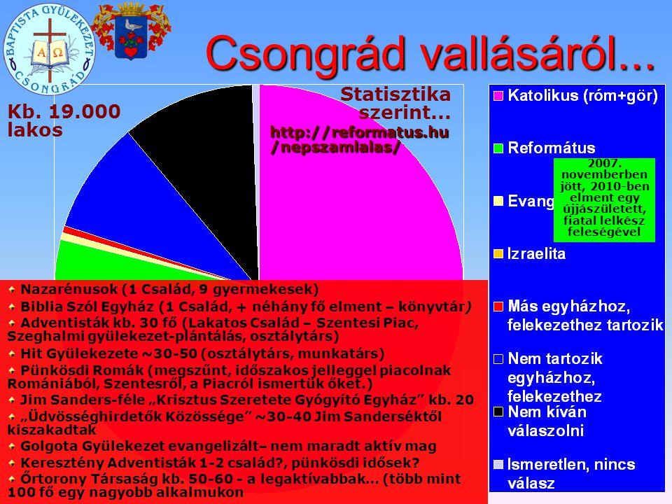 Csongrád vallásáról... Statisztika szerint... Kb. 19.000 lakos
