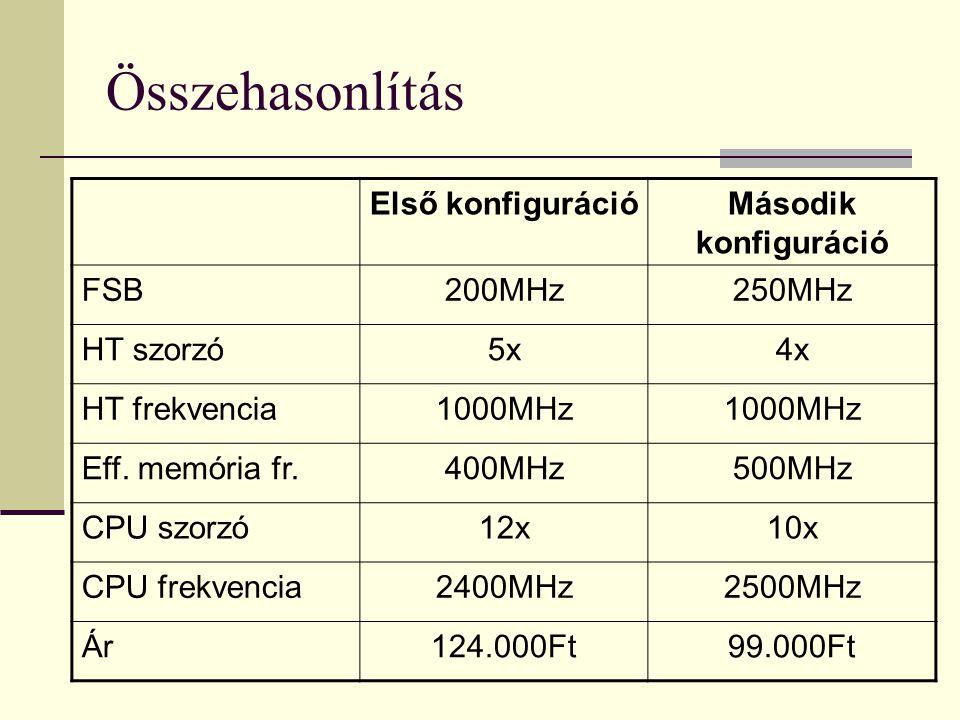 Összehasonlítás Első konfiguráció Második konfiguráció FSB 200MHz