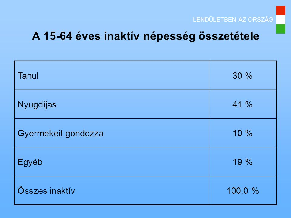 A 15-64 éves inaktív népesség összetétele