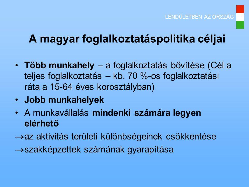 A magyar foglalkoztatáspolitika céljai