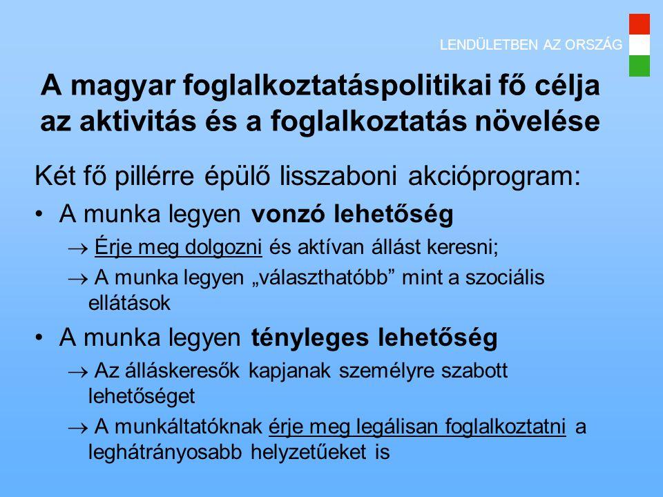 A magyar foglalkoztatáspolitikai fő célja az aktivitás és a foglalkoztatás növelése