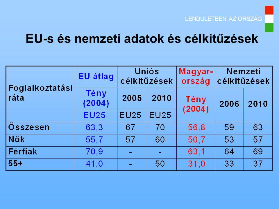 EU-s és nemzeti adatok és célkitűzések