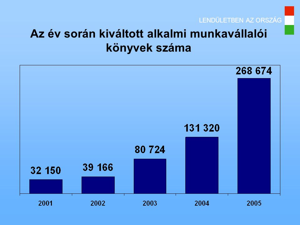 Az év során kiváltott alkalmi munkavállalói könyvek száma