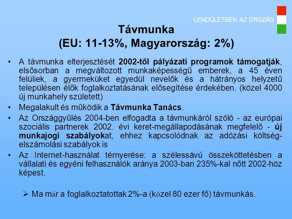 Távmunka (EU: 11-13%, Magyarország: 2%)