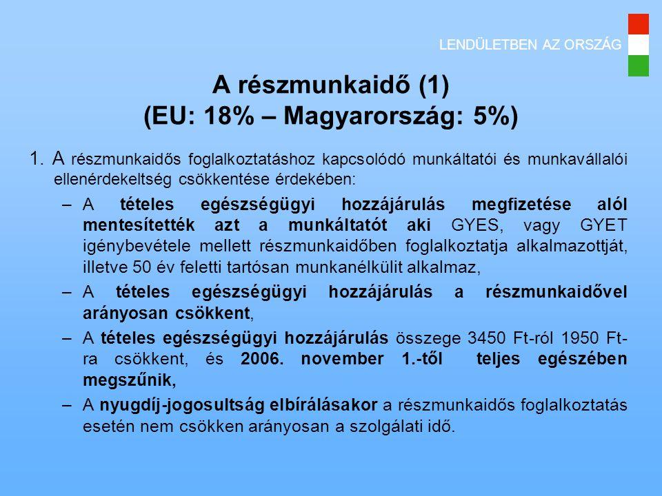 A részmunkaidő (1) (EU: 18% – Magyarország: 5%)