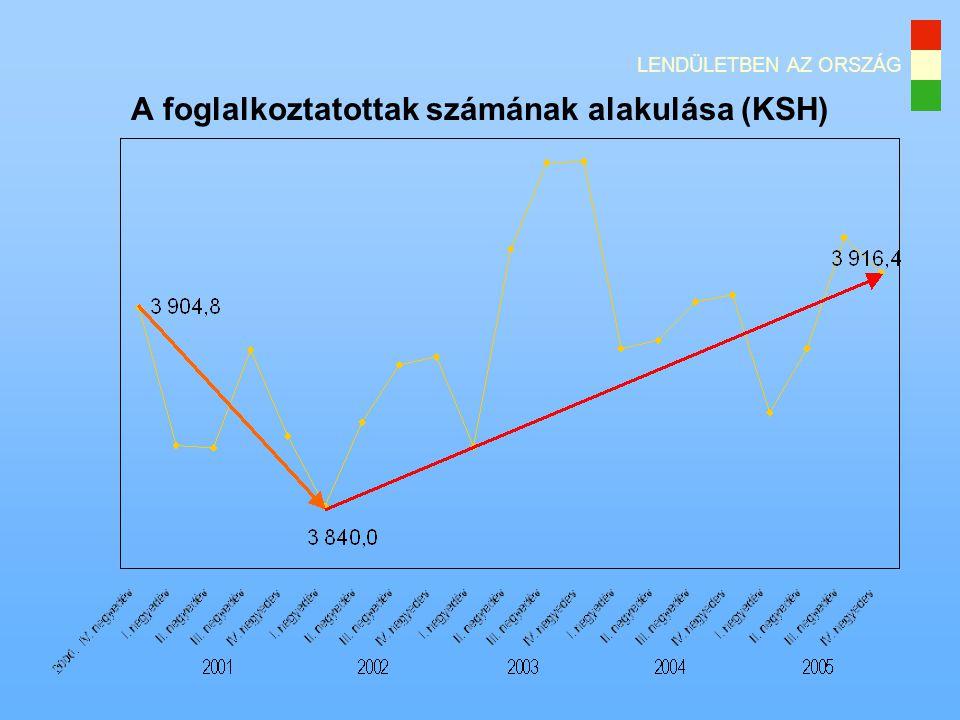 A foglalkoztatottak számának alakulása (KSH)