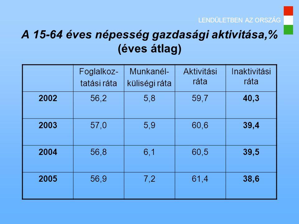 A 15-64 éves népesség gazdasági aktivitása,% (éves átlag)