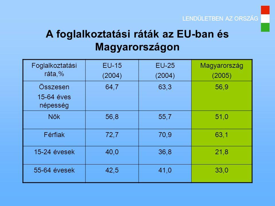 A foglalkoztatási ráták az EU-ban és Magyarországon