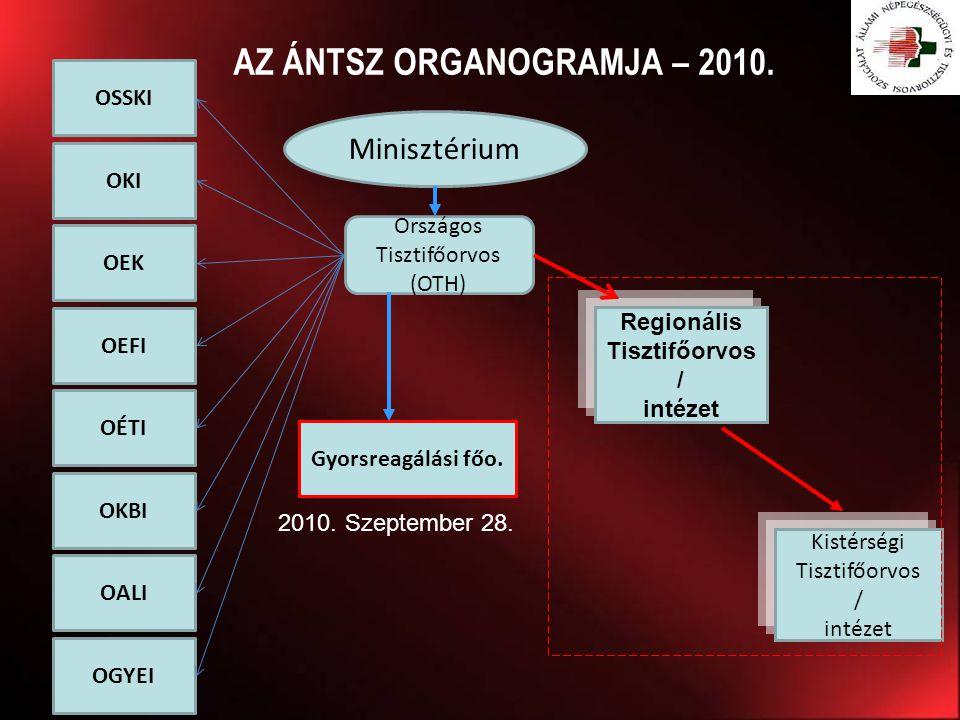 AZ ÁNTSZ ORGANOGRAMJA – 2010.