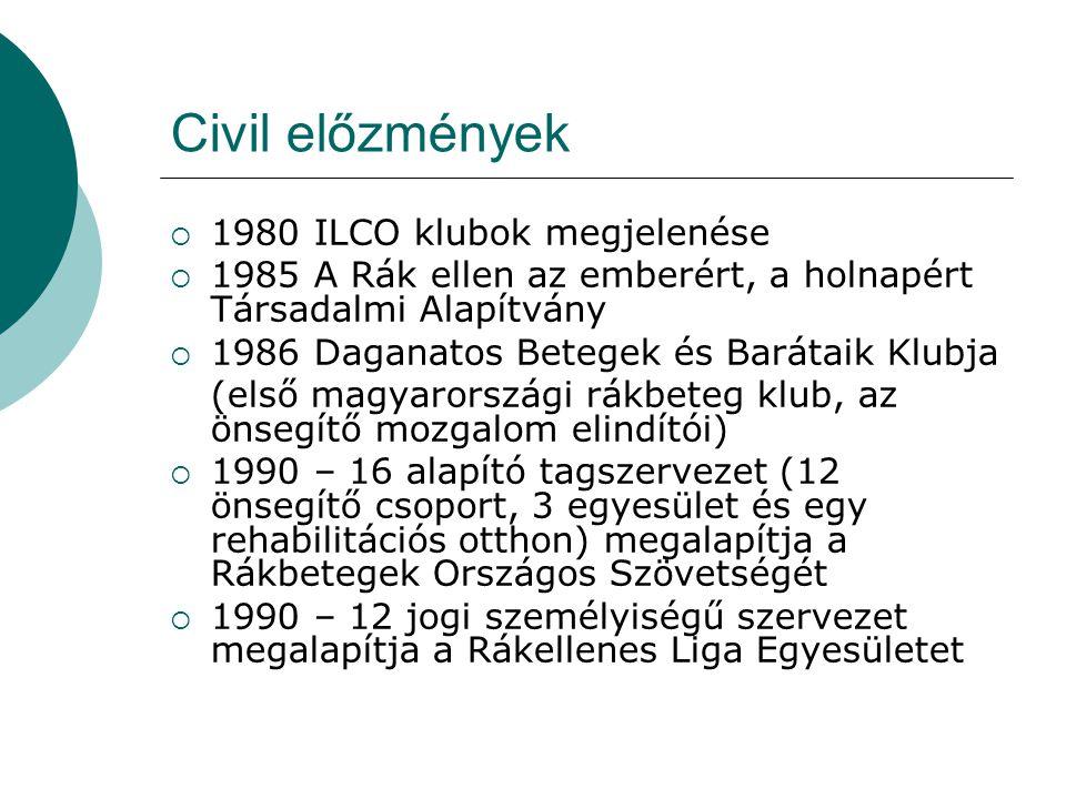 Civil előzmények 1980 ILCO klubok megjelenése