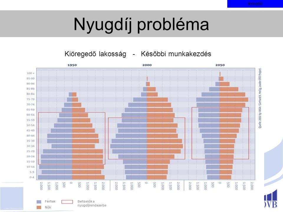 Kiöregedő lakosság - Későbbi munkakezdés