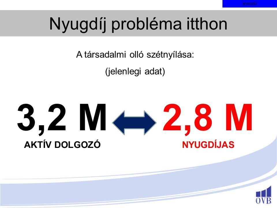 3,2 M 2,8 M Nyugdíj probléma itthon A társadalmi olló szétnyílása: