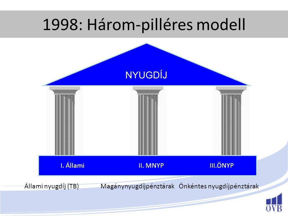 1998: Három-pilléres modell