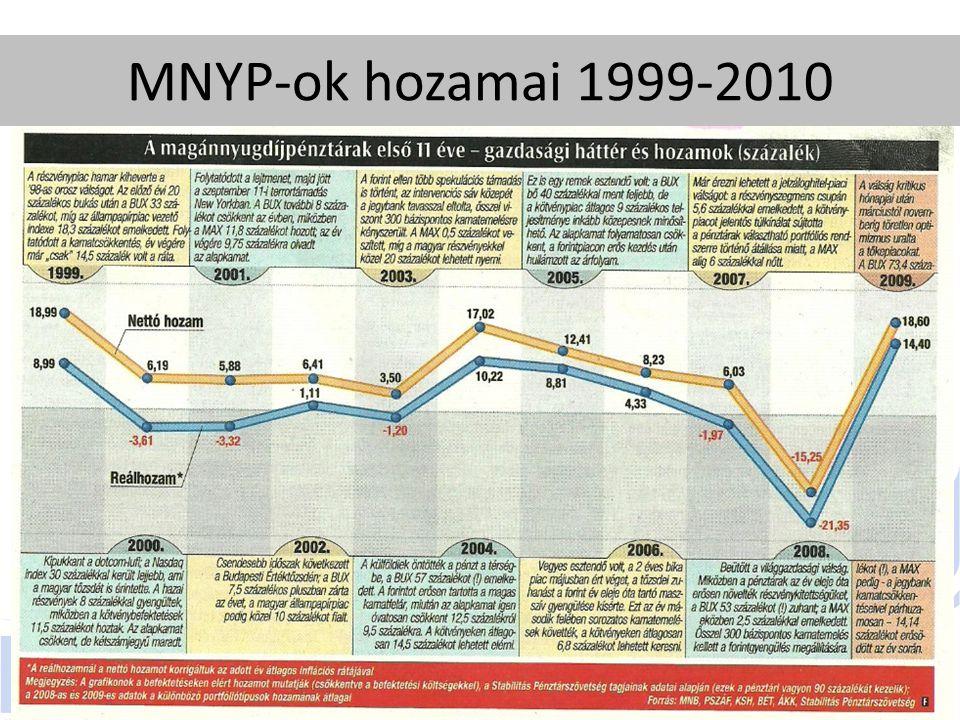 MNYP-ok hozamai 1999-2010