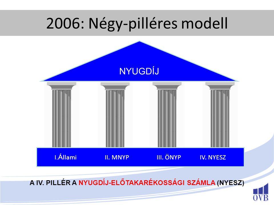 A IV. PILLÉR A NYUGDÍJ-ELŐTAKARÉKOSSÁGI SZÁMLA (NYESZ)