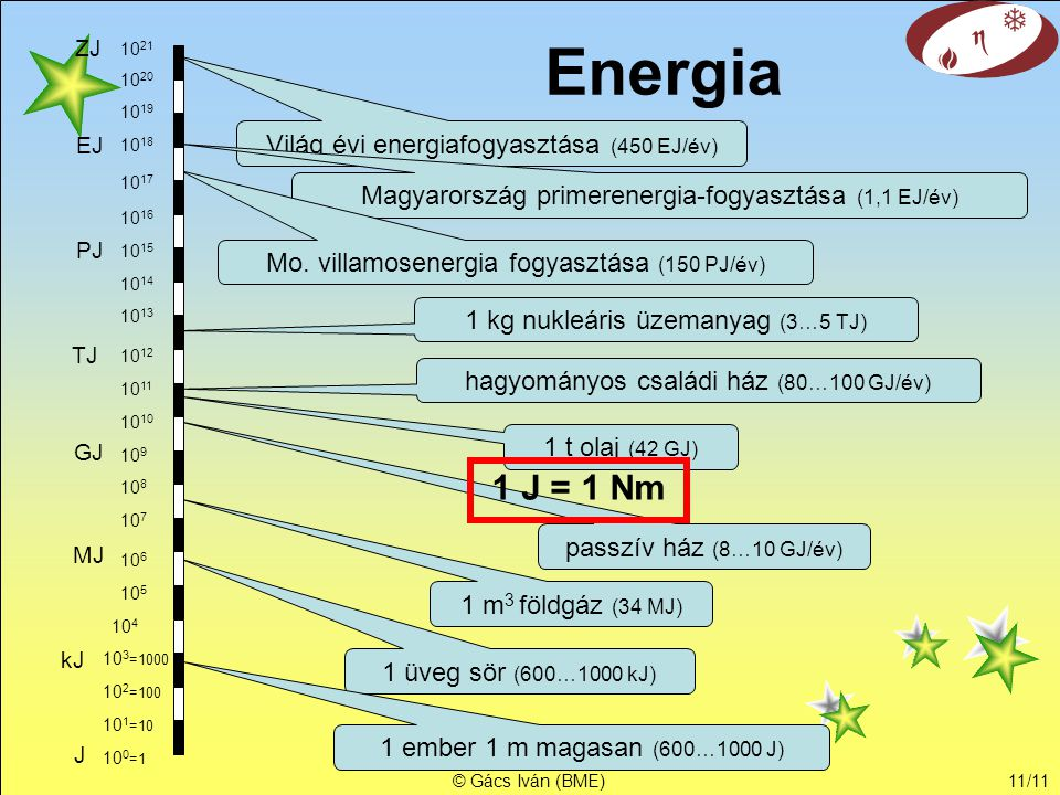 Energia 1 J = 1 Nm Világ évi energiafogyasztása (450 EJ/év)