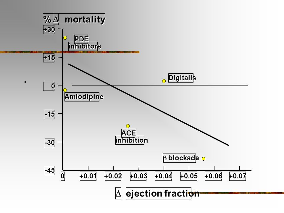 % mortality D ejection fraction D +30 PDE inhibitors +15 Digitalis
