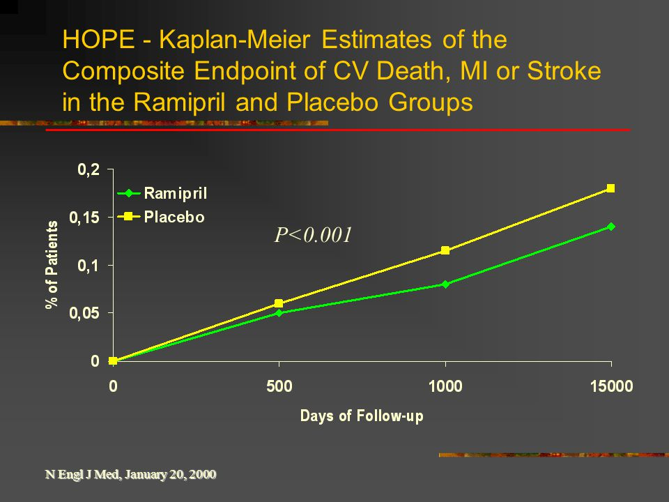 HOPE - Kaplan-Meier Estimates of the Composite Endpoint of CV Death, MI or Stroke in the Ramipril and Placebo Groups