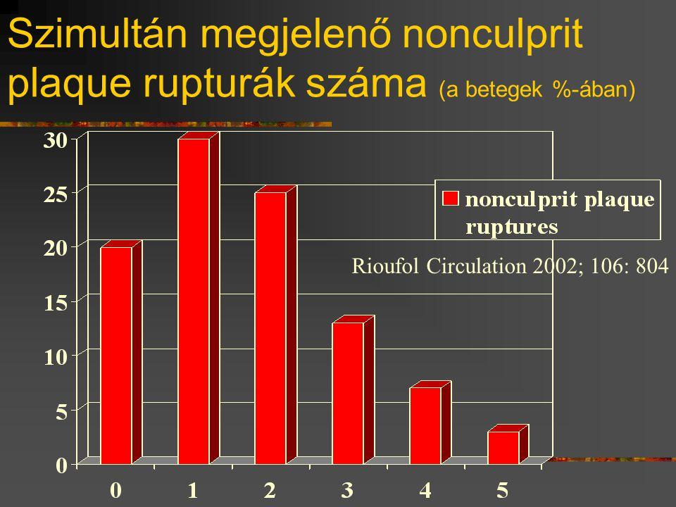 Szimultán megjelenő nonculprit plaque rupturák száma (a betegek %-ában)