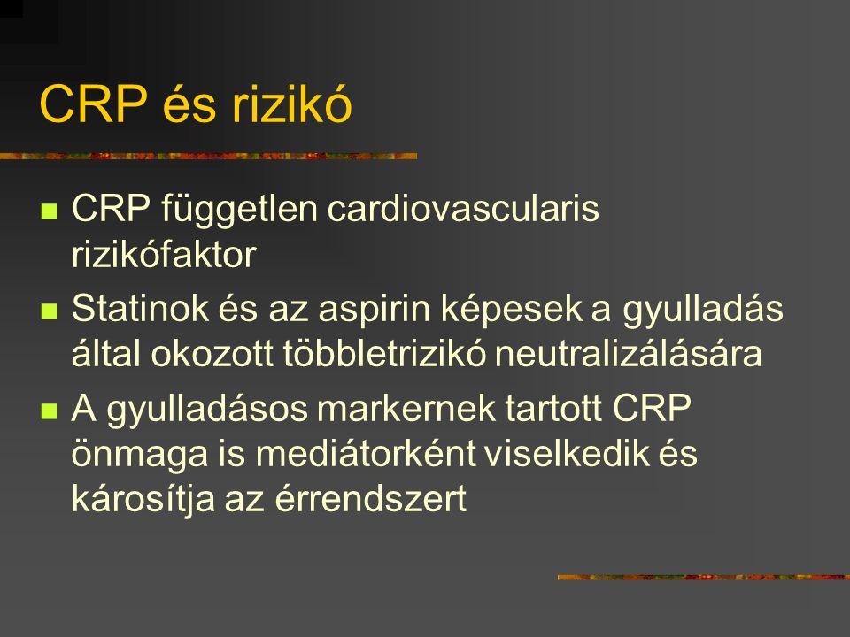 CRP és rizikó CRP független cardiovascularis rizikófaktor