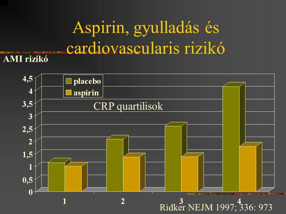 Aspirin, gyulladás és cardiovascularis rizikó